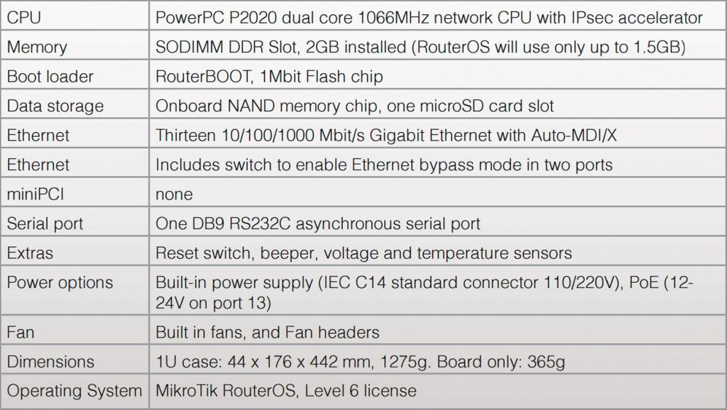 RouterBOARD-1100AHx2-especificaciones